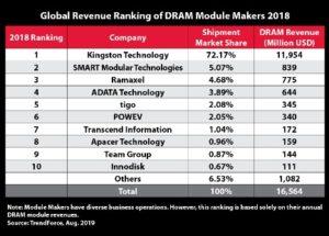 Kingston Technology Takes Top Spot as DRAM Module Supplier