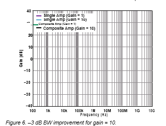 Figure 6. –3 dB BW improvement for gain = 10.