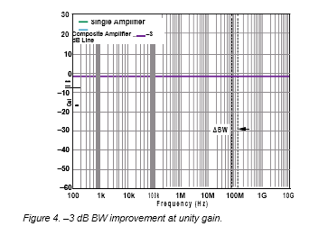 Figure 4. –3 dB BW improvement at unity gain.