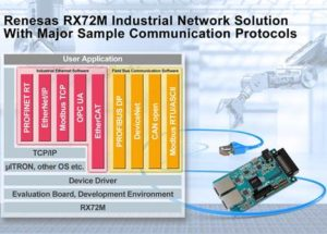 Renesas Electronics RX72M Solution Supports the Major Protocols and Significantly Reduces Development Time for Slave Equipment in Industrial Network