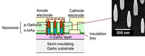 Figure 3. Cross-section of the Nanowire Backward Diode and the Nanowire Crystals