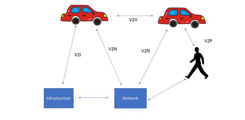 Figure 2: This diagram illustrates the various elements of V2X. (Source: Author)