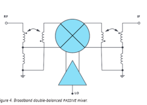 Broadband 3 GHz to 20 GHz High Performance Integrated Mixer with 0 dBm LO Drive