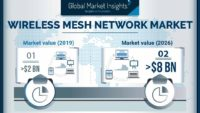 Wireless Mesh Network Market to Reach US$ 8 Bn by 2026