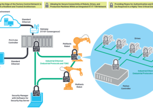 Accelerating the Transition to Industry 4.0 with Industrial Ethernet Connectivity