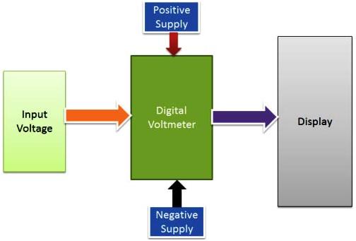 Digital-Voltmeter-using-ICL7071-block-diagram.jpg