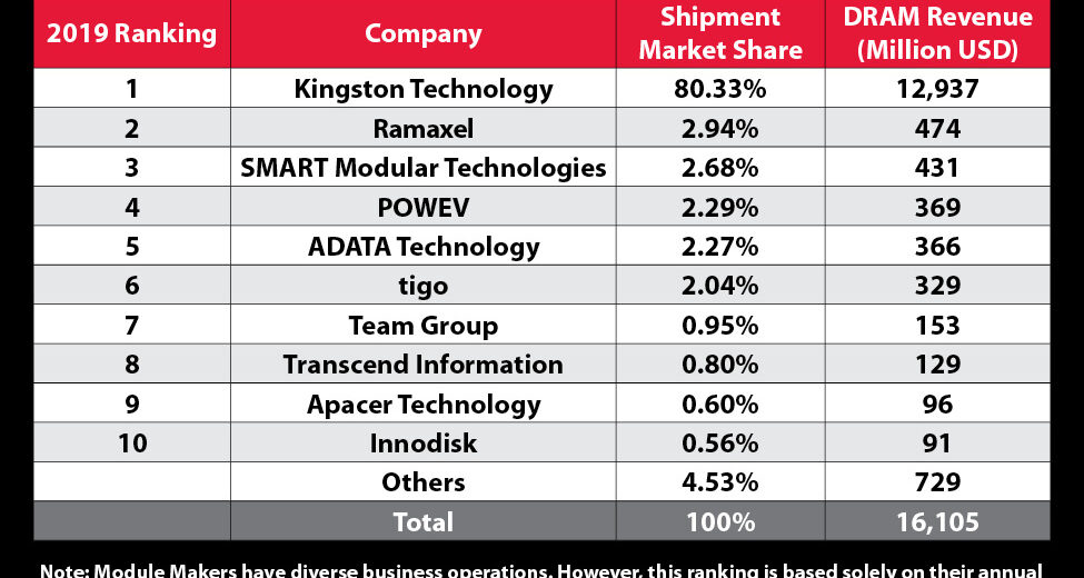 Kingston Technology Top DRAM Module Supplier in 2019