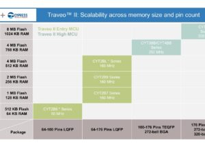 Infineon launches Traveo™ II Body microcontroller family for next generation vehicle electronic systems